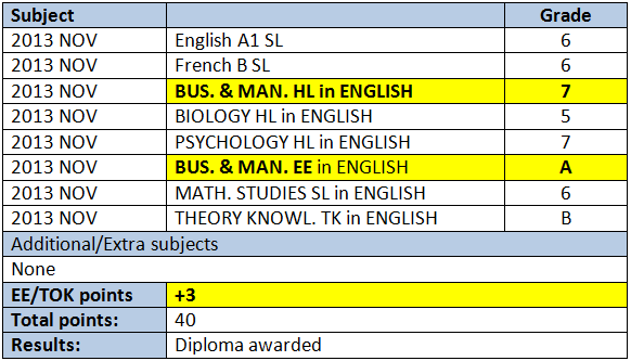 ib extended essay subject guide
