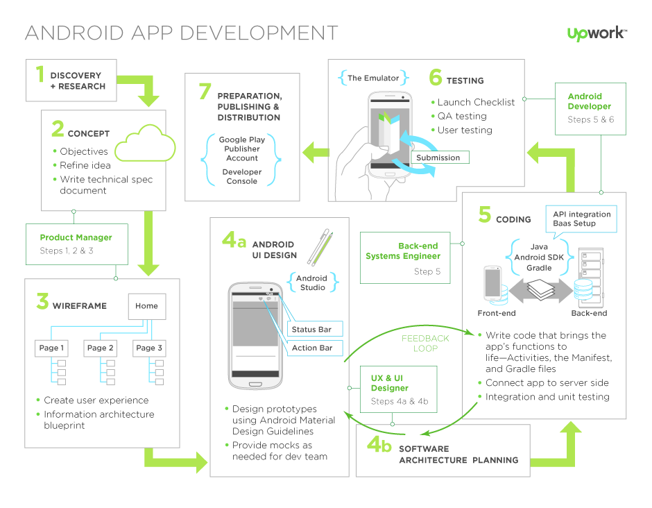 apps review guide for android