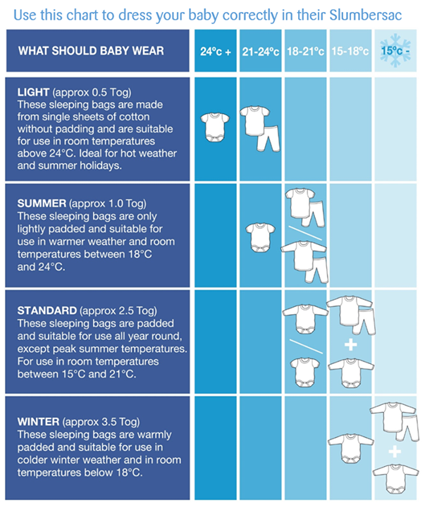 clothing temperature guide for babies